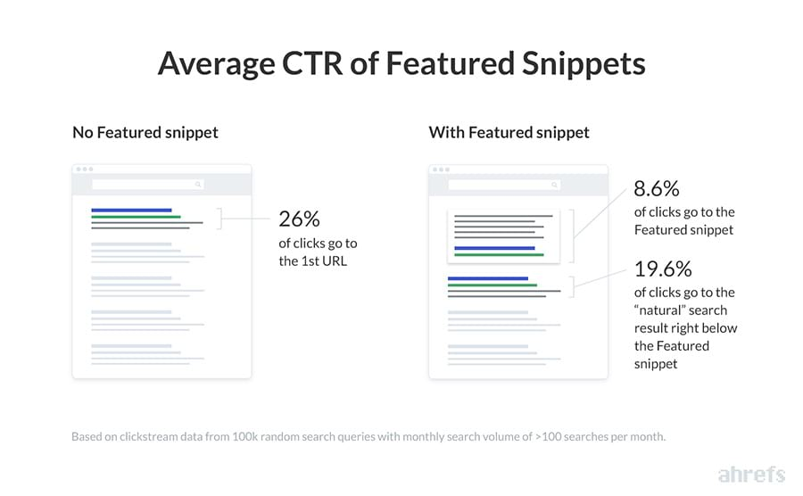 Featured Snippets CTR