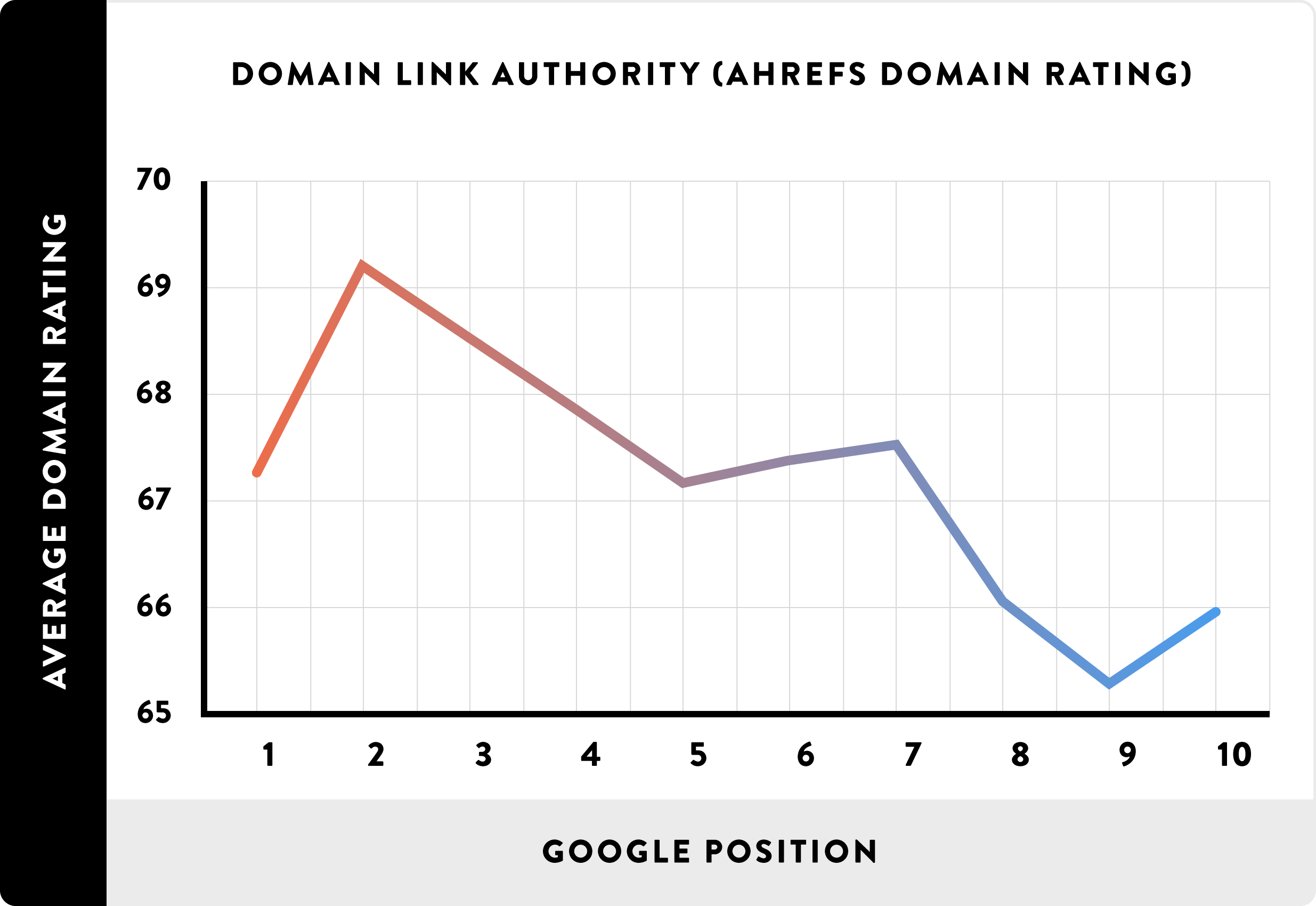 Domain_authority_google_ranking