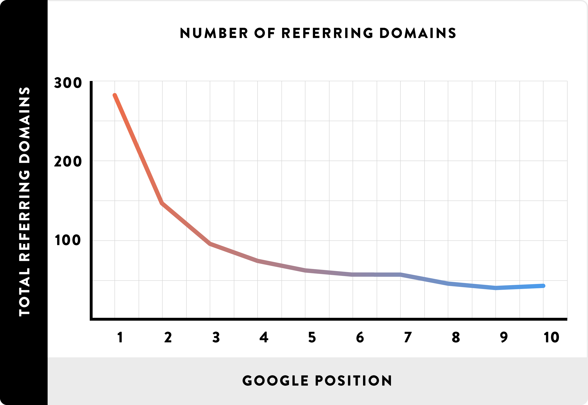 Number_of_referring_domains_google_ranking